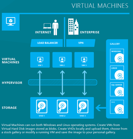 WindowsAzureVirtualMachine