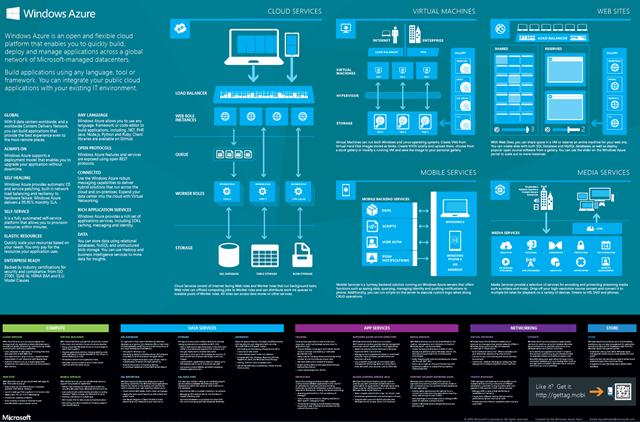 WindowsAzurePoster-A