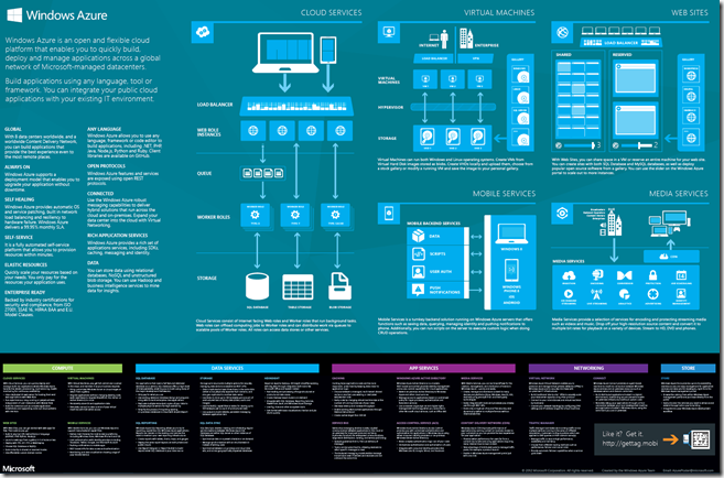 WindowsAzurePoster-B