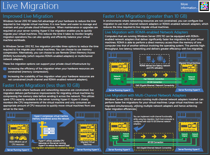 Free Poster – Windows Server 2012 R2 Hyper-V Component Architecture